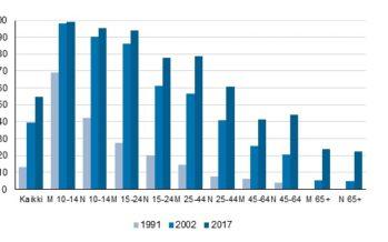 Tilastokeskus: Digitaalisten pelien pelaaminen on kasvanut nelinkertaiseksi 25 vuodessa. Suomalaisista jo 41 prosenttia on aktiivisia digipelaajia