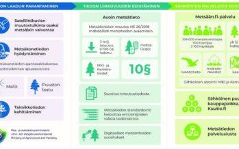 Metsätieto ja sähköiset palvelut -hanke nykyaikaisti metsätiedon